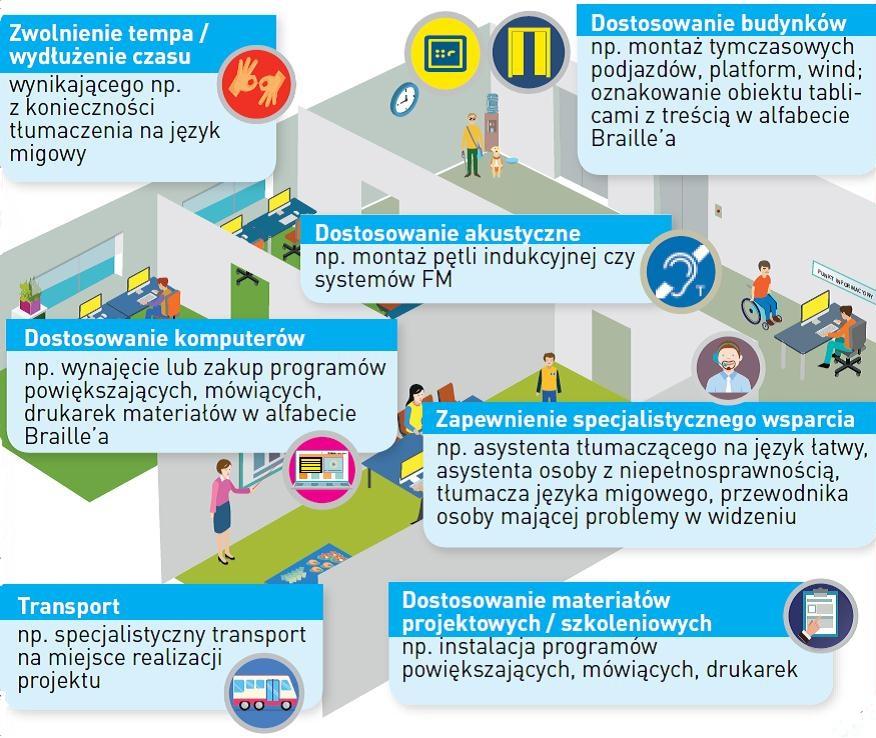 Usprawnienia dla osób zniepełnosprawnościami: tłumaczenie migowe, dostosowanie budynku, dostosowanie akustyczne, dostosowanie komputerów, zapewnienie wsparcia, transport, dostosowanie materiałów szkoleniowych