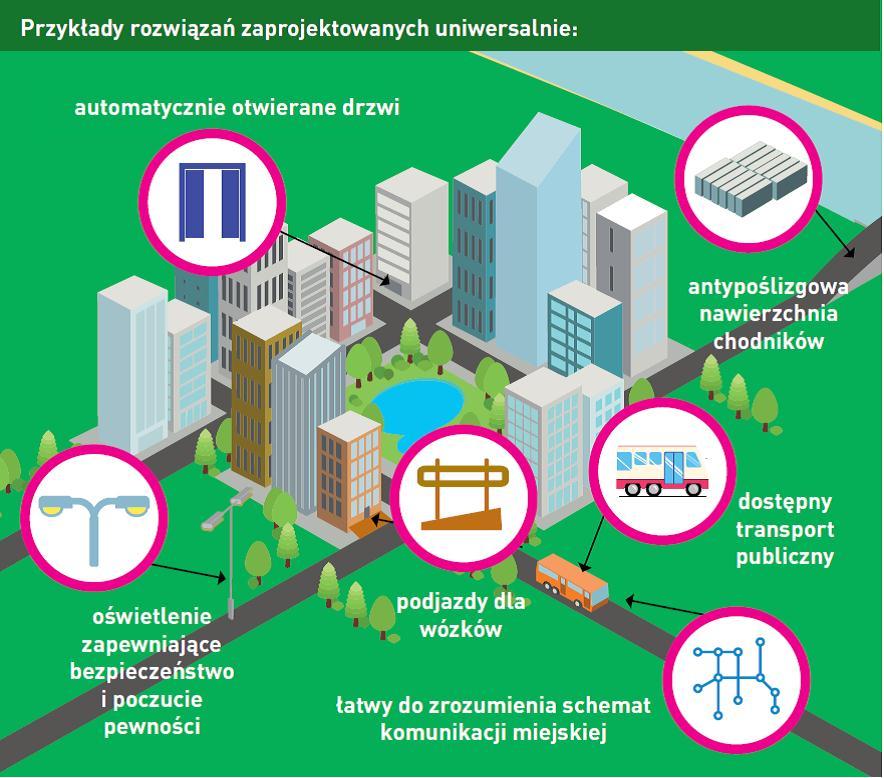 Przykłady rozwiązań: automatyczne otwieranie drzwi, antypoślizgowa nawierzchnia chodników, dostępny transport publiczny, podjazdy dowózków, łatwy dozrozumienia schemat komunikacji miejskiej, oświetlenie zapewniające bezpieczeństwo